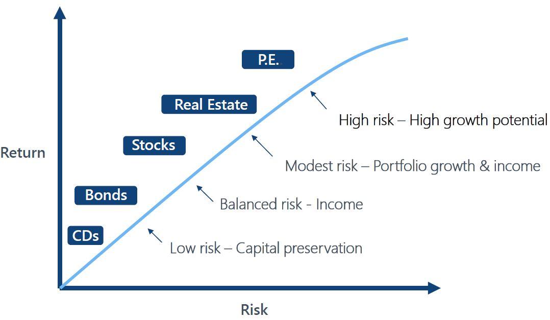 EES risk v reward graph